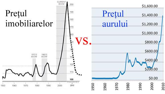 Grafice pentru evoluția prețului imobiliarelor și aurului