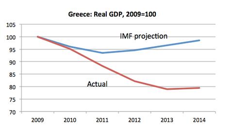 pib-grecia-previziuni-fmi